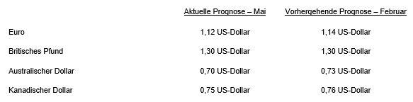 Wechselkurse erstes Quartal sowie Gesamtjahr 2019 _NCL